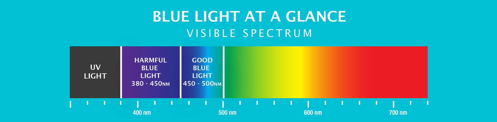 light spectrum analysis showing wavelengths of harmful and beneficial blue light