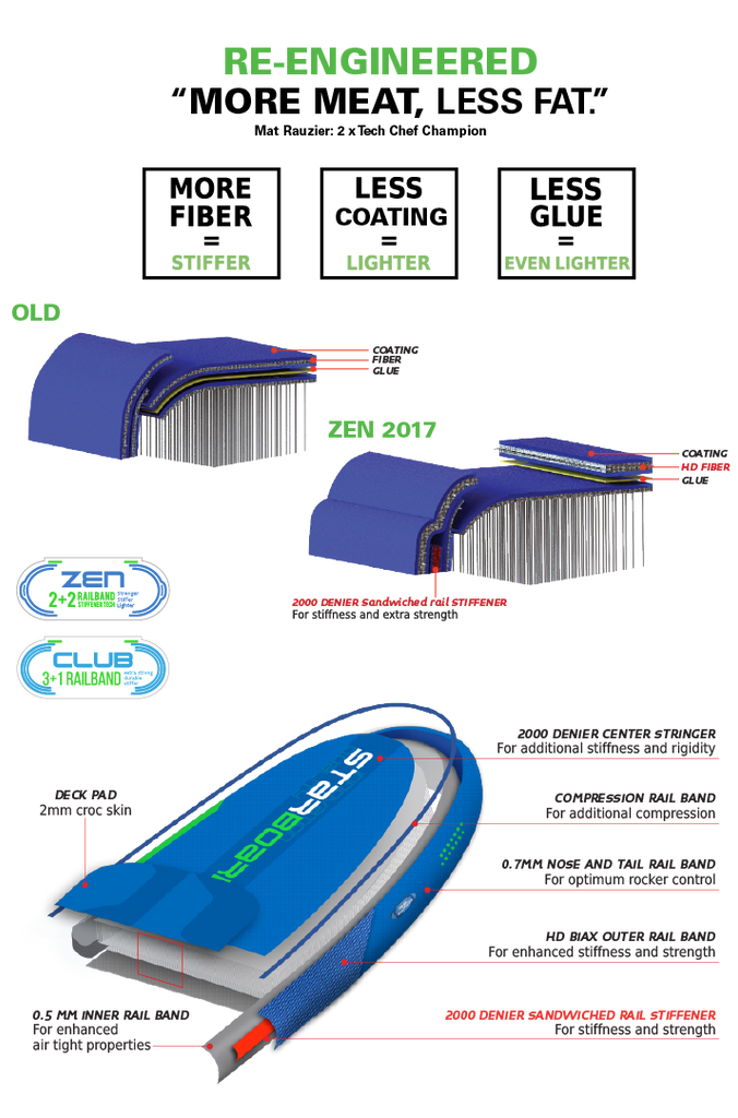 "2017 INFLATABLE SUP 10'6"" x 25"" x 4.75"" Junior"