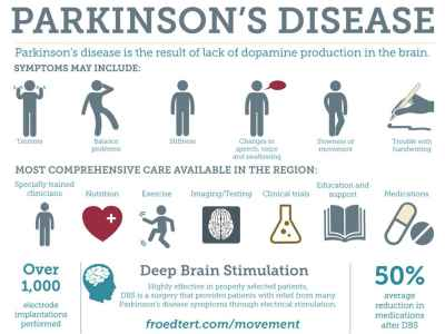 Signs of Parkinson's Disease
