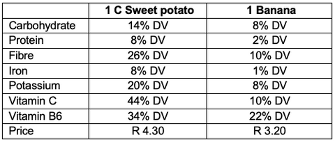 nutrition-sweet-potato