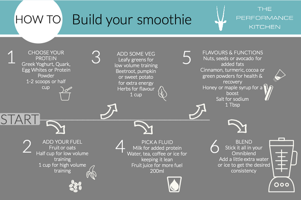 how-to-build-perfect-smoothie