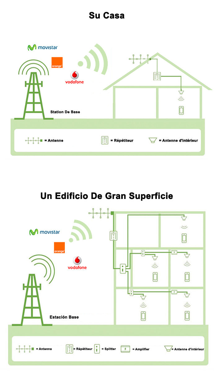 Mobile Phone Signal booster by Mobile Repeater spain
