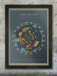 Great Riders of the One Day Classics - Kings For a Day. Celebrating the achievements of the greats in the 5 Monuments in cycling. The greats of the one-day classics including Merckx, Coppi, Cancellara and DeVlaeminck are celebrated in this diagrammatic poster showing their triumphs and the years in which they took place.