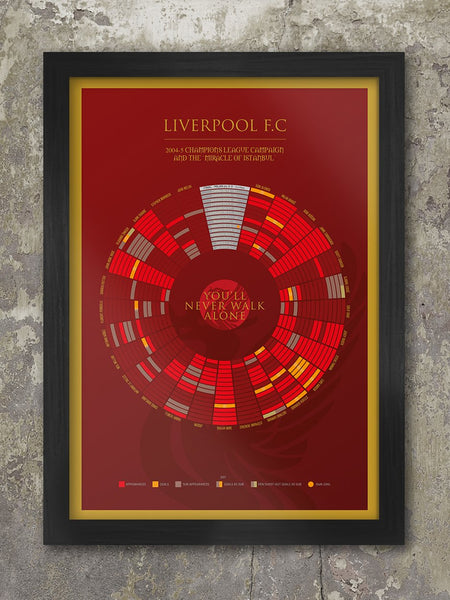 LIVERPOOL '05 The Miracle of Istanbul