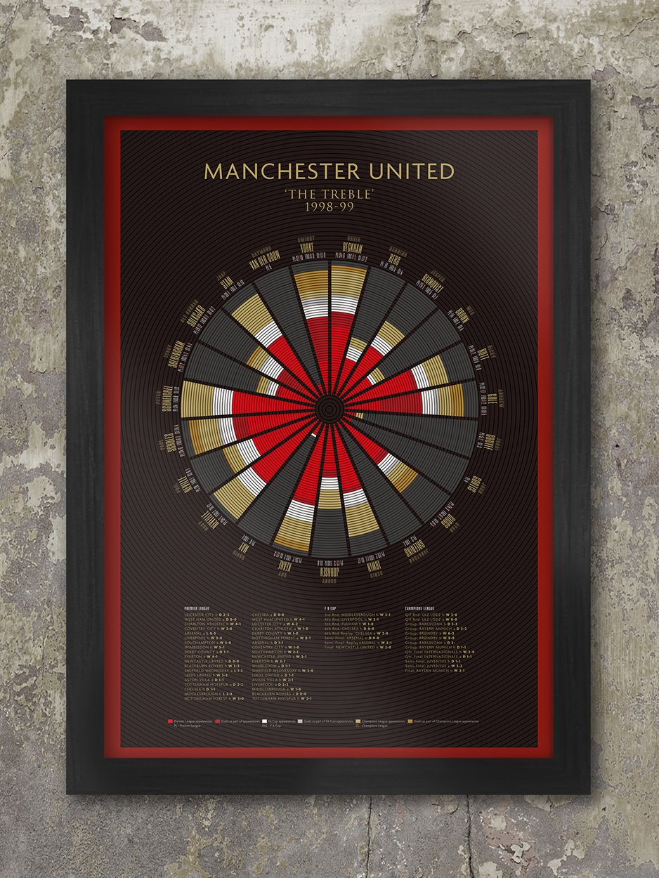 MANCHESTER UNITED - The Treble