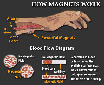 How magnetic help your energy