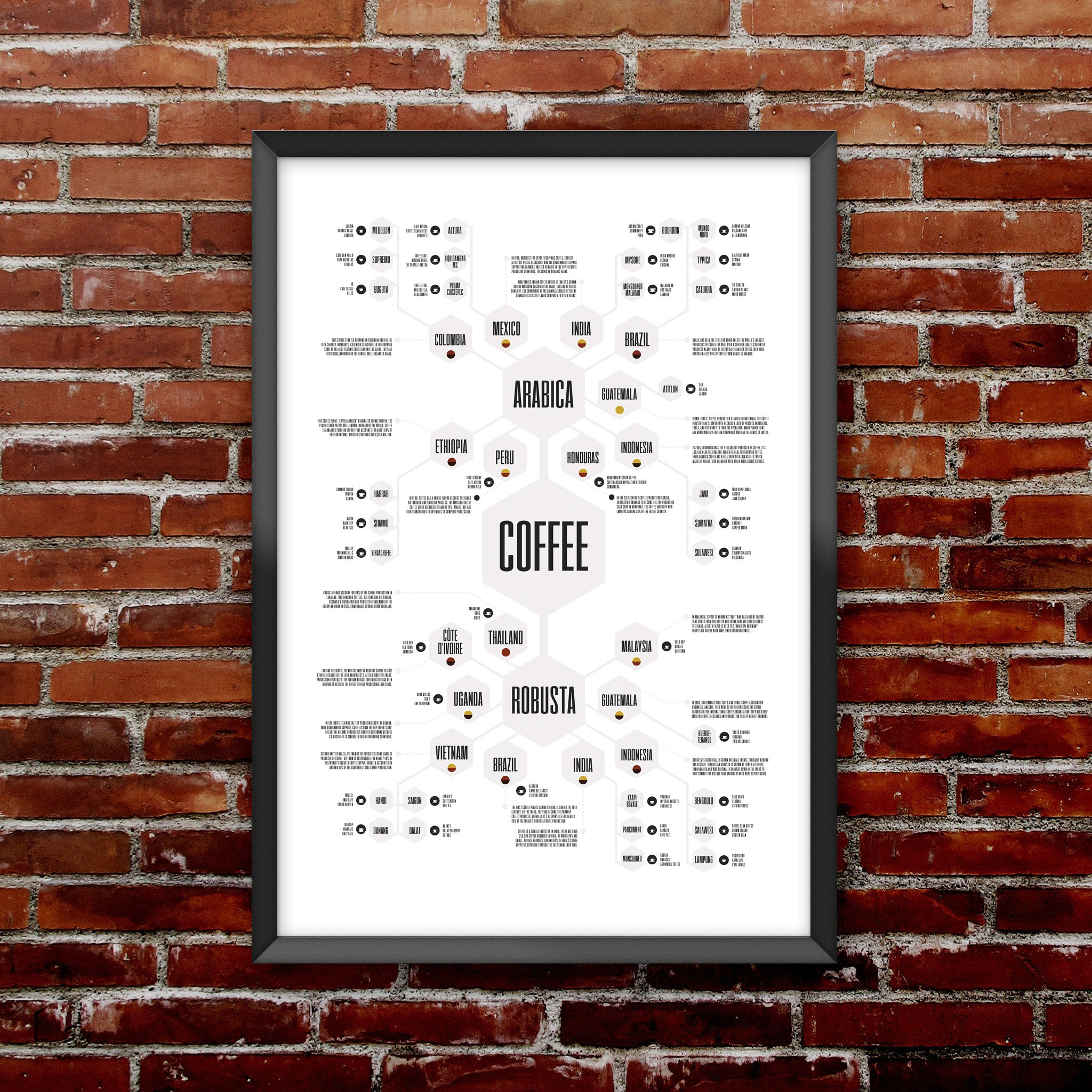 Coffee Diagram Print