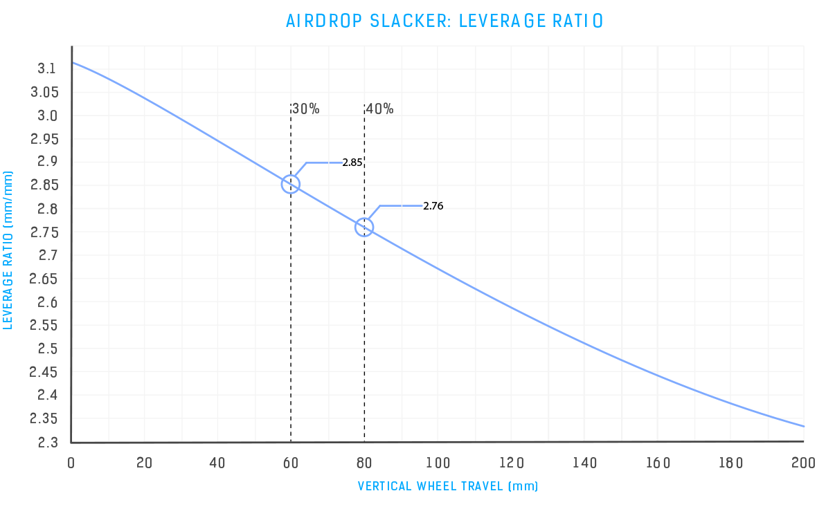 Airdrop Slacker Leverage Ratio