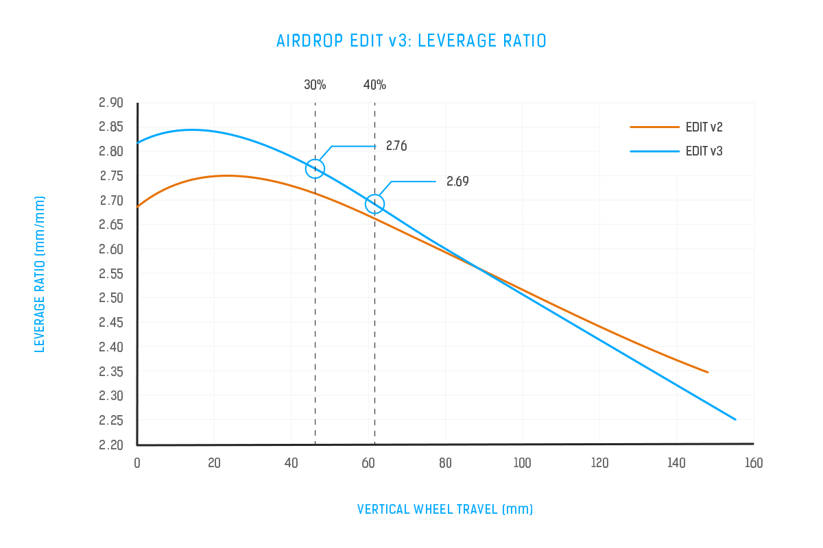 Airdrop Edit v3 Leverage Ratio