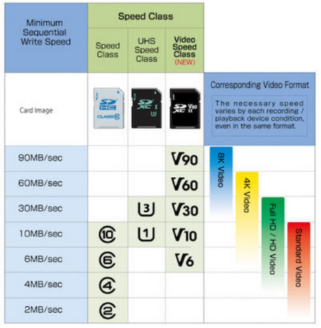 SD card specifications