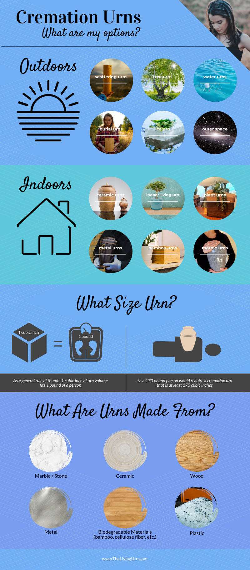 Cremation Urns Infographic