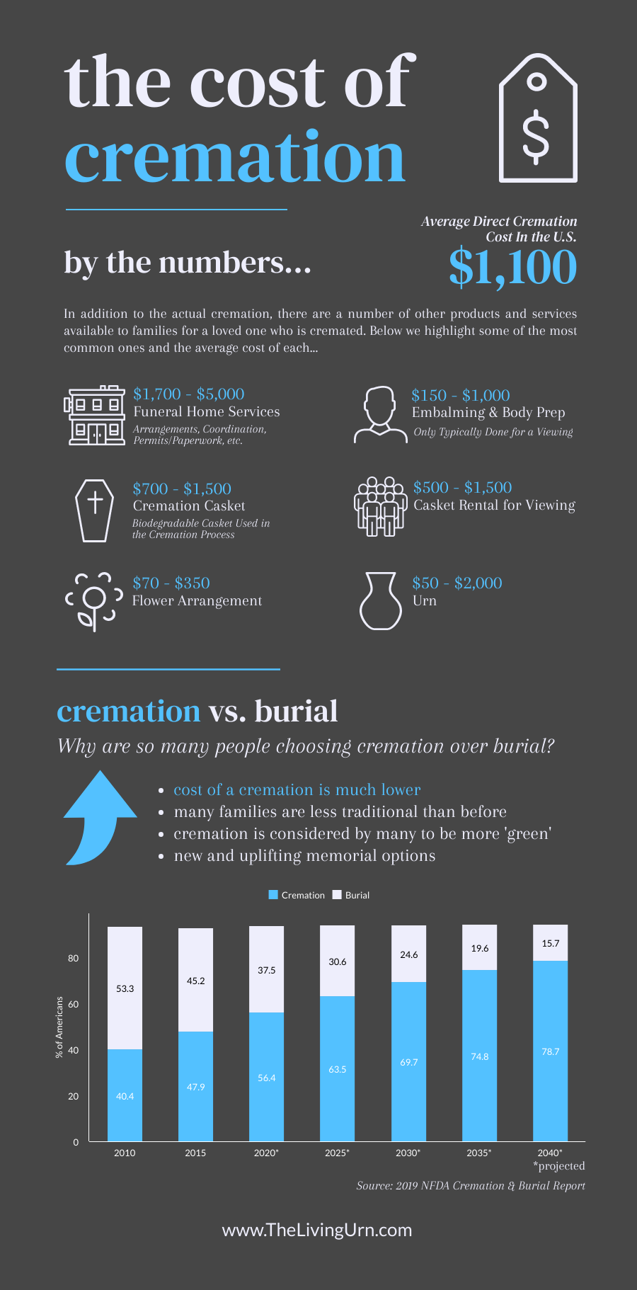 cost of cremation