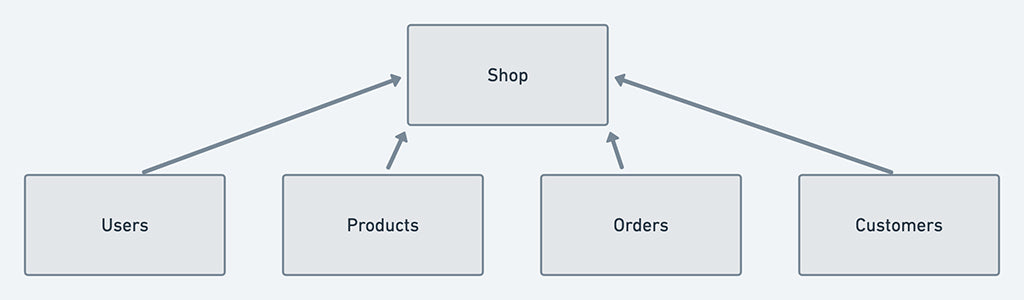 Shop Commerce Object Relationships