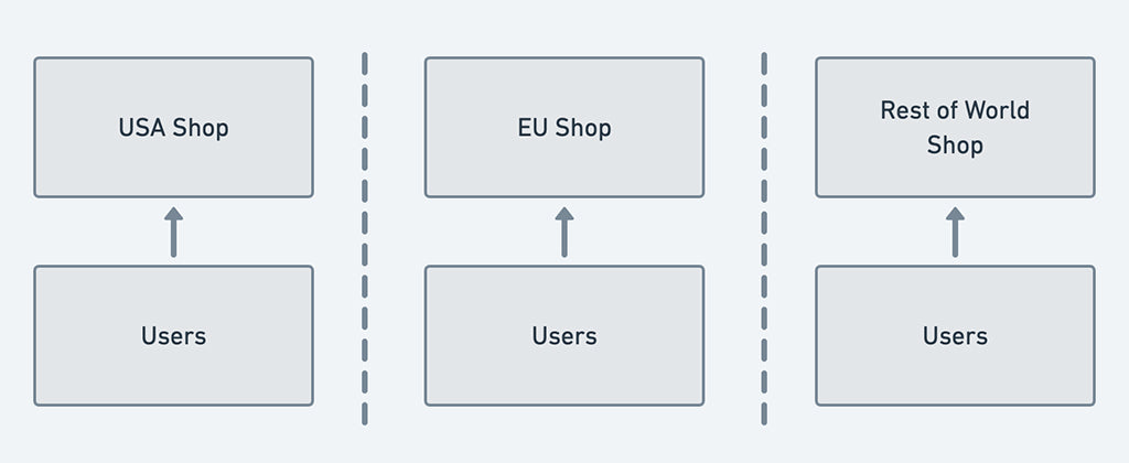 Shop isolation of users