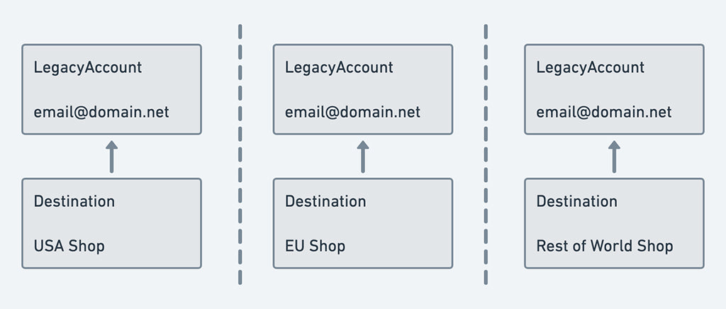 Legacy account model: one destination per account. Can only access Shops