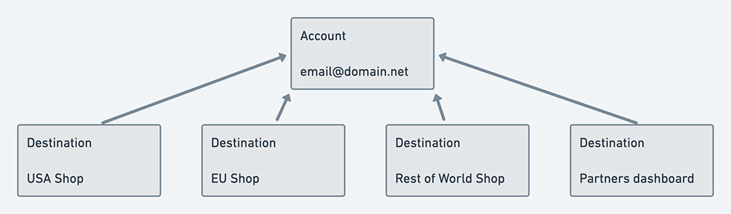 Combined account model: each account can have access to multiple destinations