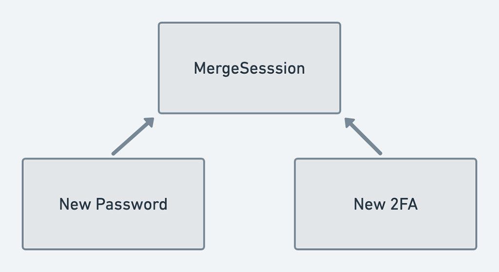 Merge session object with new password and 2FA configuration.