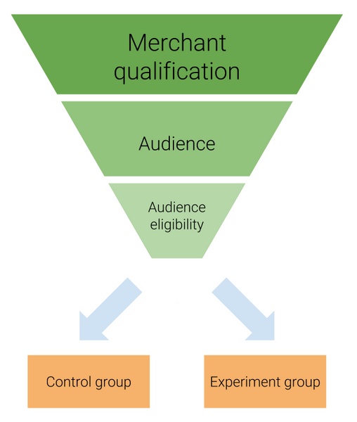 Merchant Qualification