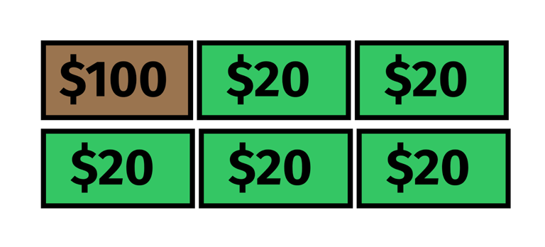 An image of six rectangles in a three by three grid. The first rectangle starting from the top left represents $100 and the other five represent $20 from the text contained within each rectangle.