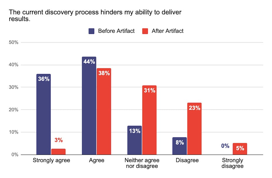 The current discovery process hinders my ability to deliver results survey answers