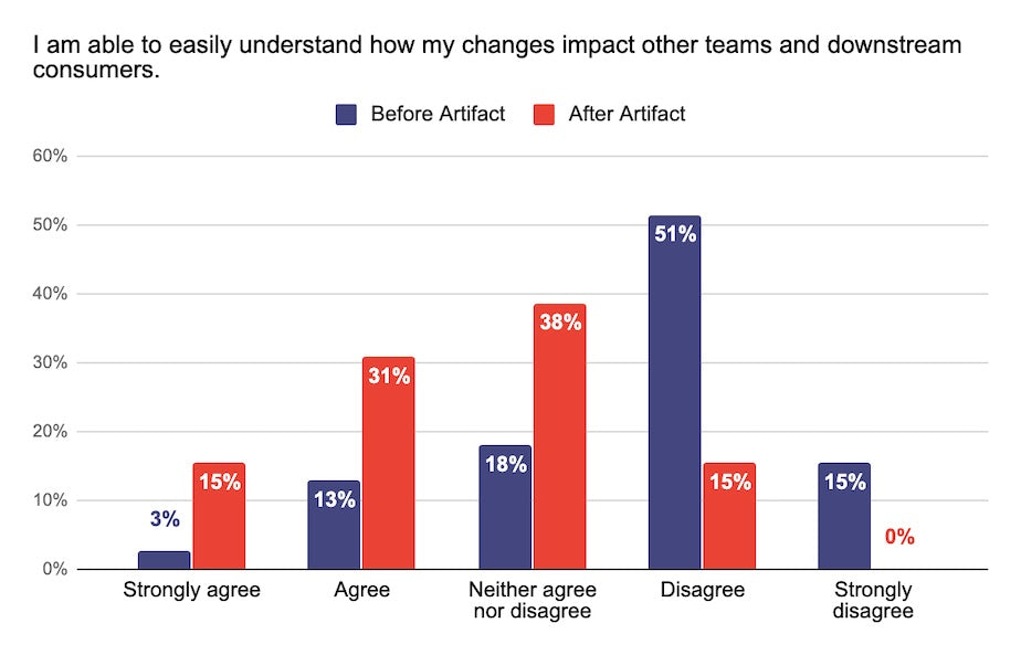 I am able to easily understand how my changes impact other teams and downstream consumers survey answers