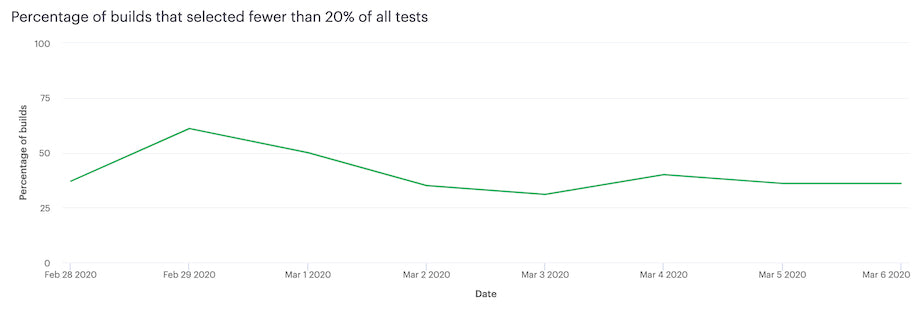 Percentage of builds that selected fewer than 20% of all tests