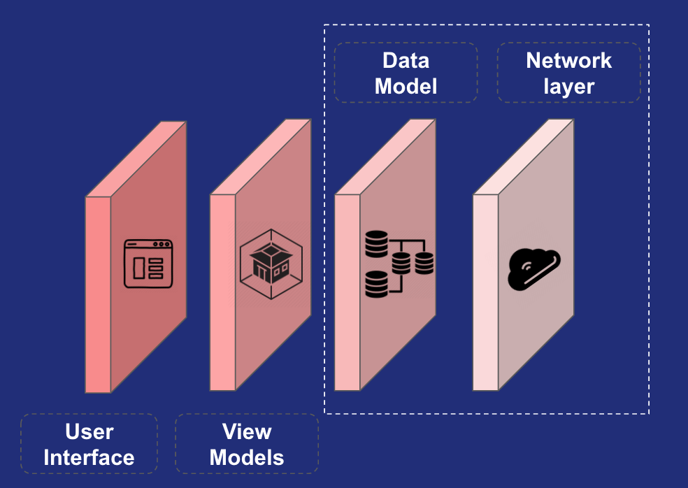 Four layers in a mobile application: Network layer, Data model layer, View models layer, User interface layer