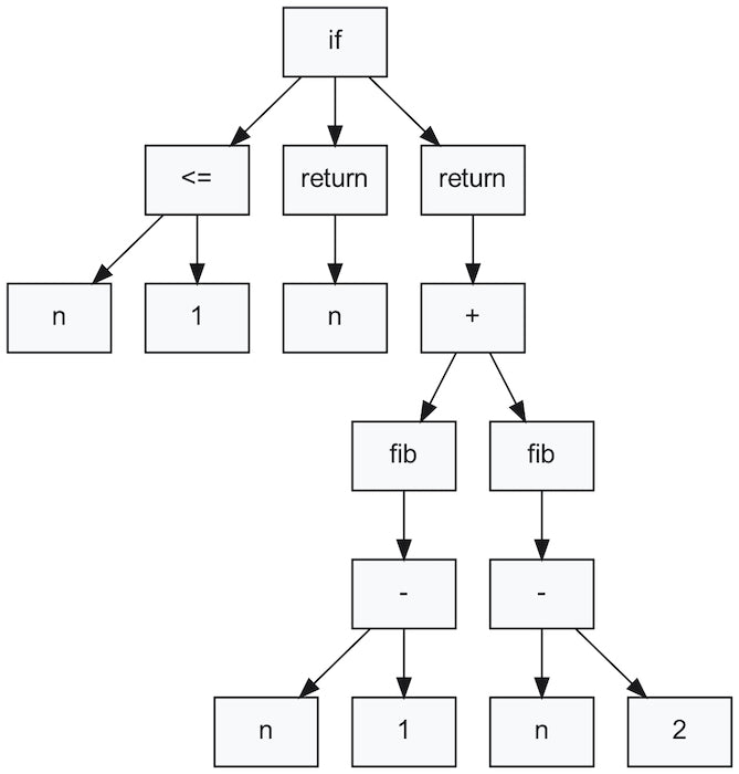 Abstract syntax tree for the Fibonacci sequence program