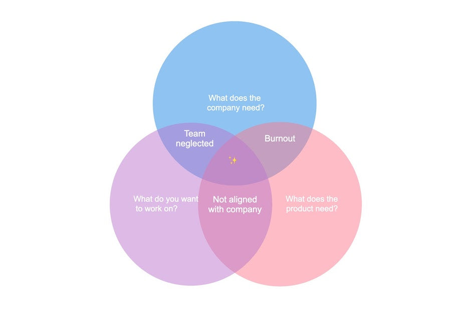 Venn diagram of the intersection of the three incentives