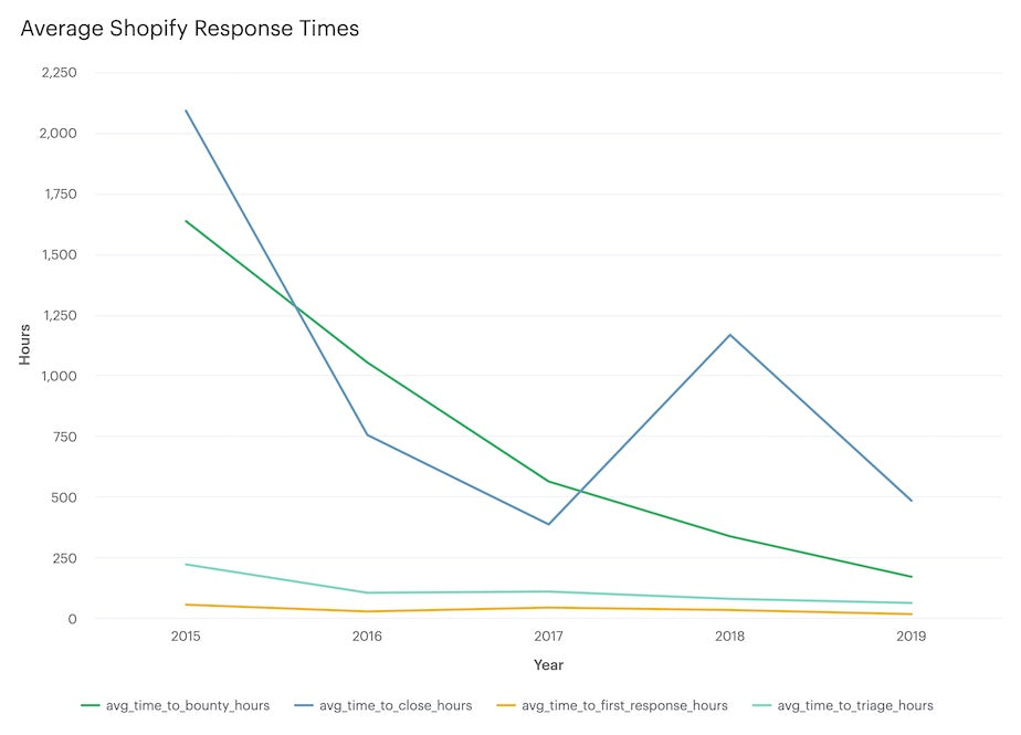 Average Shopify Response Times - Hours vs. Years