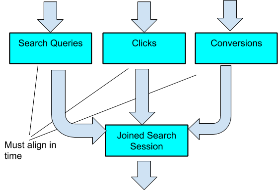 combine different streams of data to build a single view on a search session or query, like below