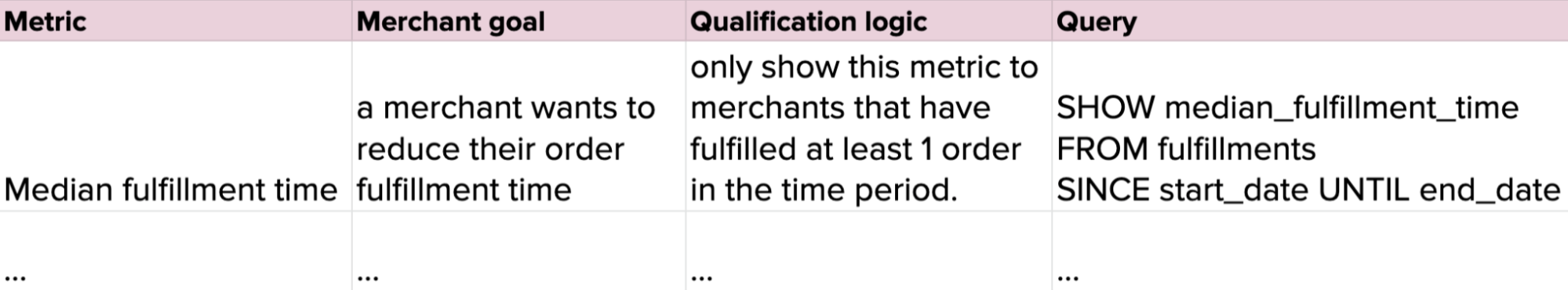 A table representing a Data specification template.  The columns are Metric, Merchant goal, Qualification logic, and query.  The table has one row of sample data