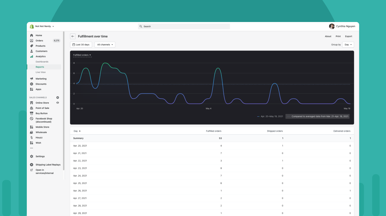 An image of a In-context analytics fulfillments over time report in the Shopify Admin. The left hand side of the image is a Menu navigation feature with Reports highlighted. The report displayed is line graph with the y-axis represents number of fulfilled orders and the x-axis is time. Below the line graph is the table representation of the data that includes date, number of fulfilled orders, number of shipped orders and number of delivered orders