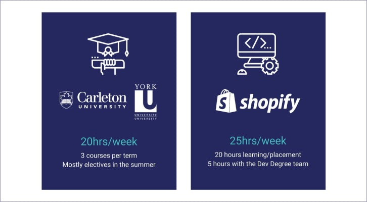 Dev Degree Program - 20 Hrs/week at Carleton or York and 25hrs/week at Shopify