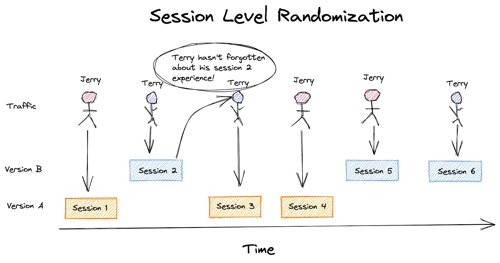 Carryover effects between sessions may violate the independent randomization units assumption