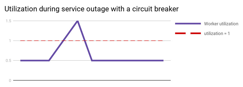 Utilization during service outage with a circuit breaker
