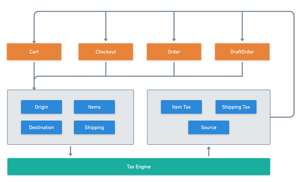 Componentized Tax Engine