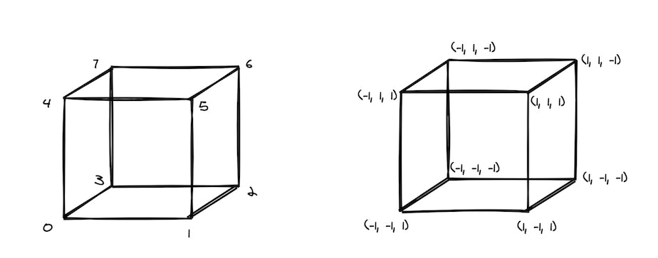 Representing a cube in 3D format.  Left: Each vertex of the cube.  Right: 3d-coordinates of each vertex