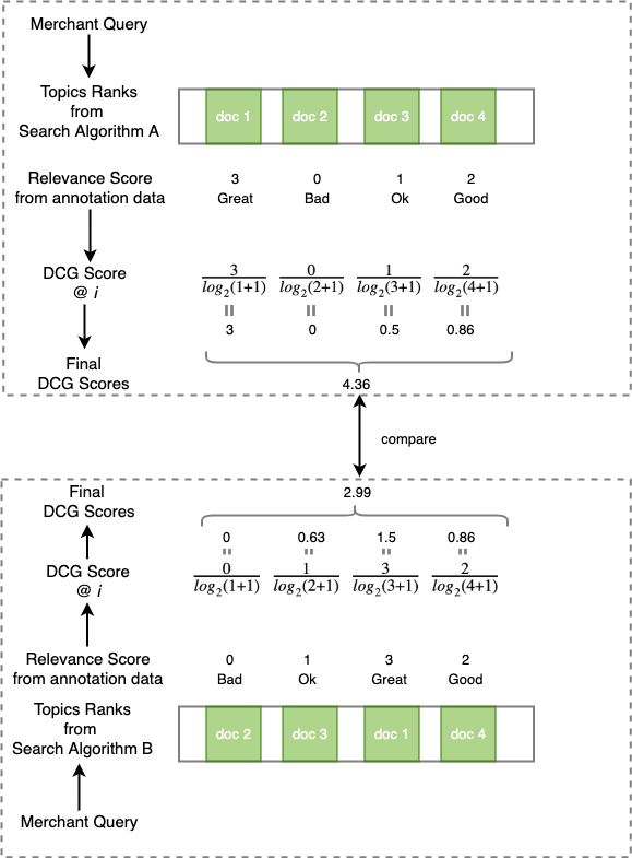 An example of calculating and comparing DCG of two search algorithms. The scale ratings of each query and document pair are determined by annotators
