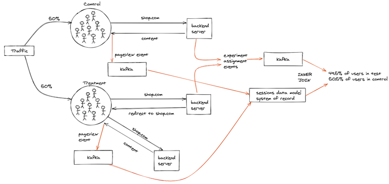 Data flows for an A/A experiment with a redirect to the same page