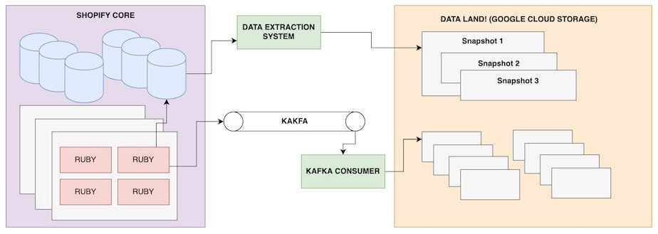 Newly created or updated record is stored in this log stored in Kafka