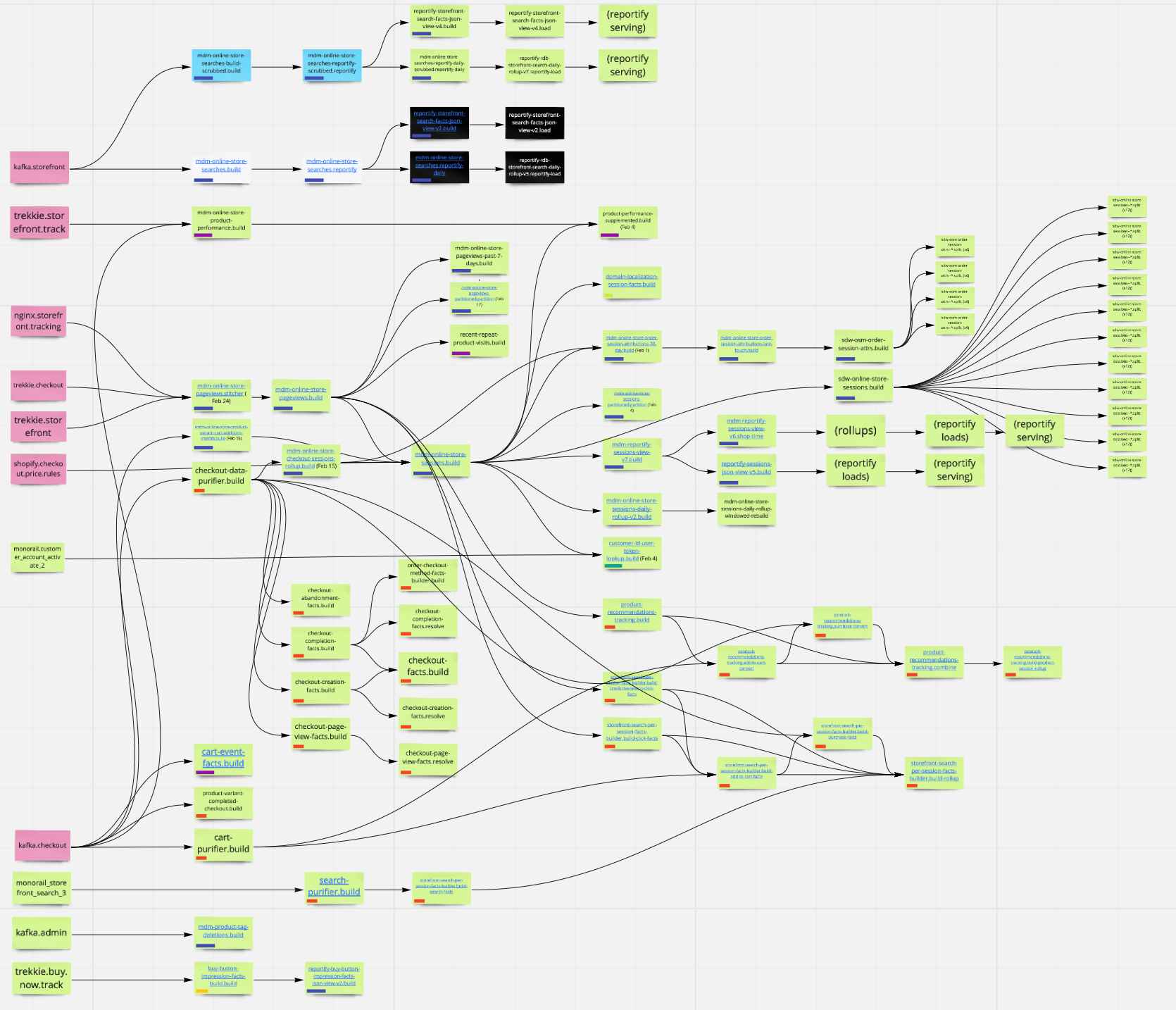 A dependency graph showing a partial view of interdependency between analytical jobs. The graph is large and has many branches represented by green, pink, black, blue, and white boxes. Numerous black lines terminating with arrows connect the dependencies.