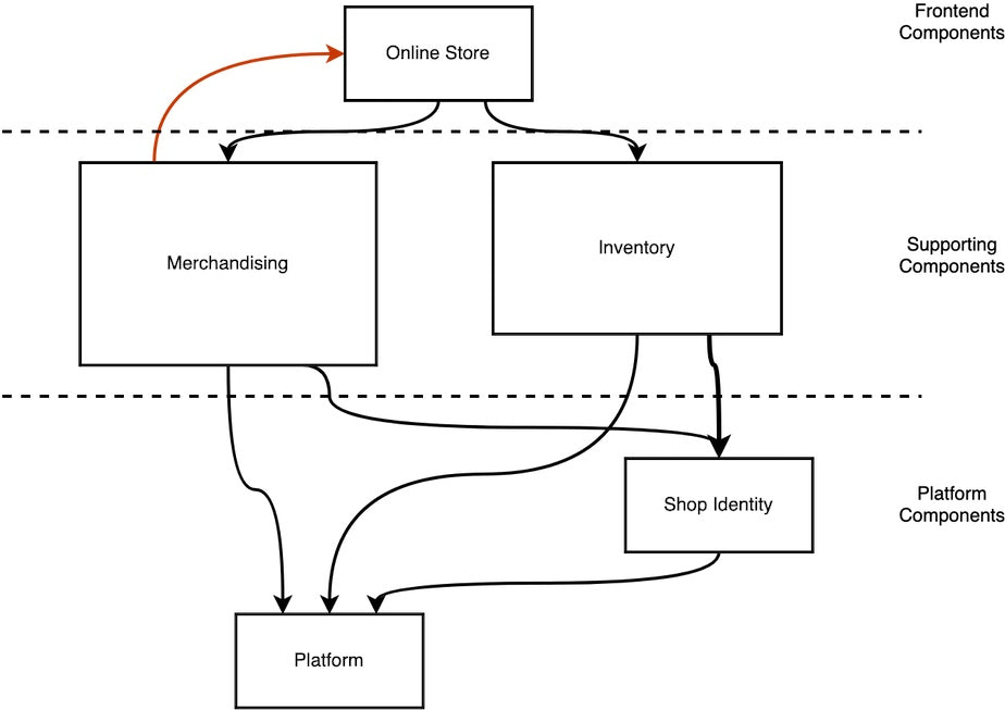 Dependencies diagram between Platform, Supporting, and Frontend components
