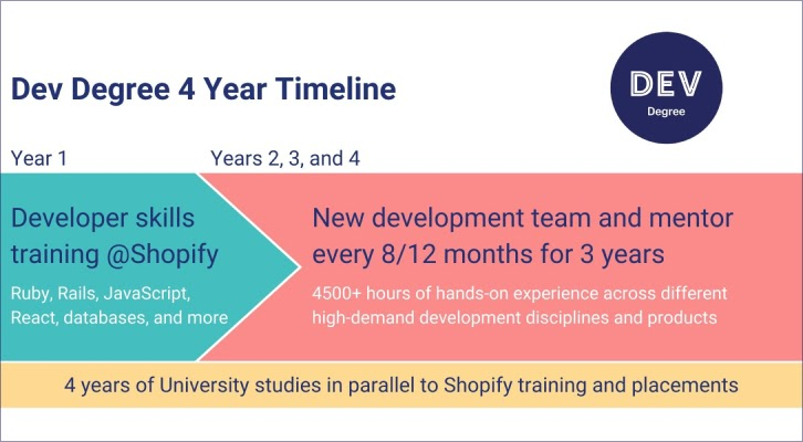 Dev Degree Timeline - Year 1: Developer skill training at Shopify. Year 2, 3, 4: New development team and mentor every 8/12 months for 3 years
