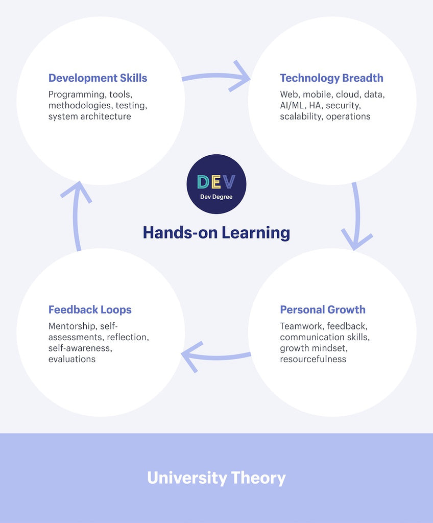 Dev Degree - Hand-On Learning
