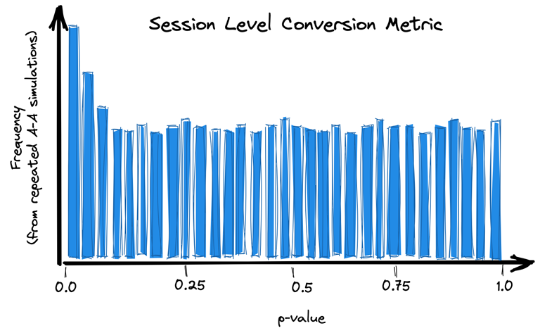 Distribution of p-values for session level conversion with users as a randomization unit