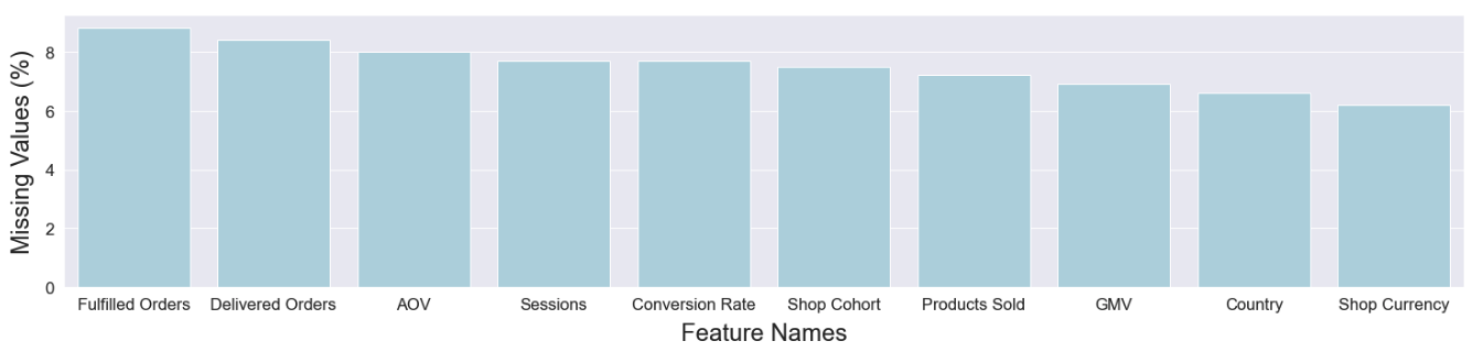 Feature ranking by missing value counts