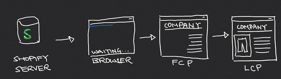 Flow diagram: Shopify Server to Browser to FCP to LCP