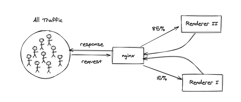 Flow of web requests to two different content rendering codebases