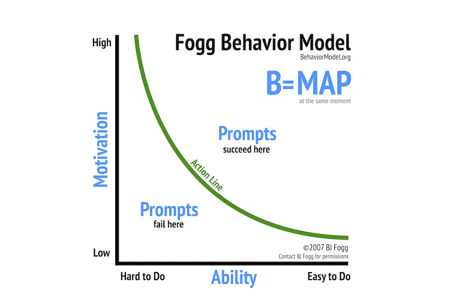 Fogg Behaviour Model by BJ Fogg, PhD